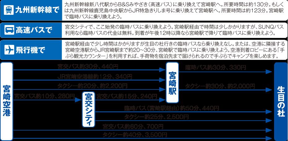 宮崎市生目の杜運動公園までのアクセス