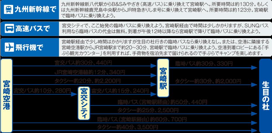 宮崎市生目の杜運動公園までのアクセス2018